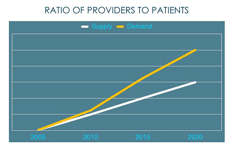 Provider Patient Ratio